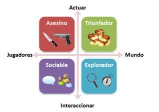 taxonomia de tipos de jugadores